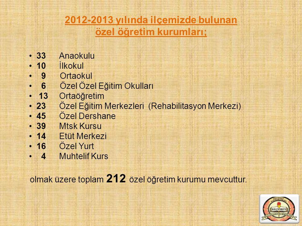 2012-2013 yılında ilçemizde bulunan özel öğretim kurumları; 33 Anaokulu 10İlkokul 9 Ortaokul 6 Özel Özel Eğitim Okulları 13 Ortaöğretim 23Özel Eğitim