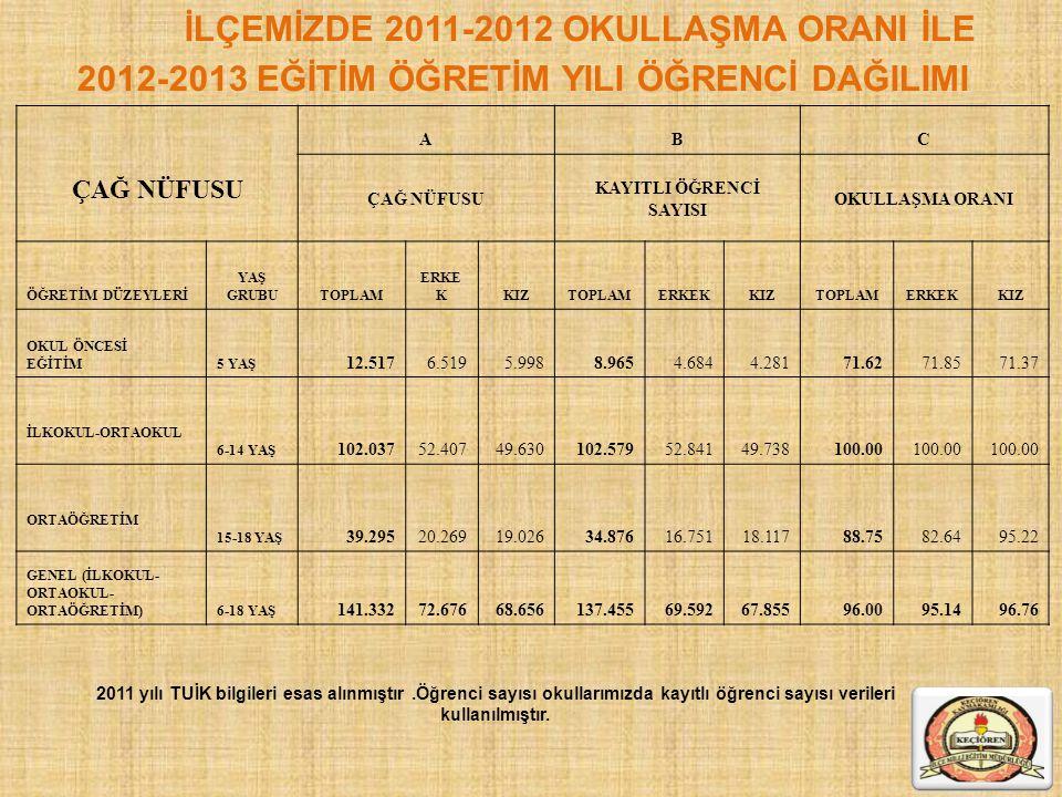 İLÇEMİZDE 2011-2012 OKULLAŞMA ORANI İLE 2012-2013 EĞİTİM ÖĞRETİM YILI ÖĞRENCİ DAĞILIMI 2011 yılı TUİK bilgileri esas alınmıştır.Öğrenci sayısı okullar