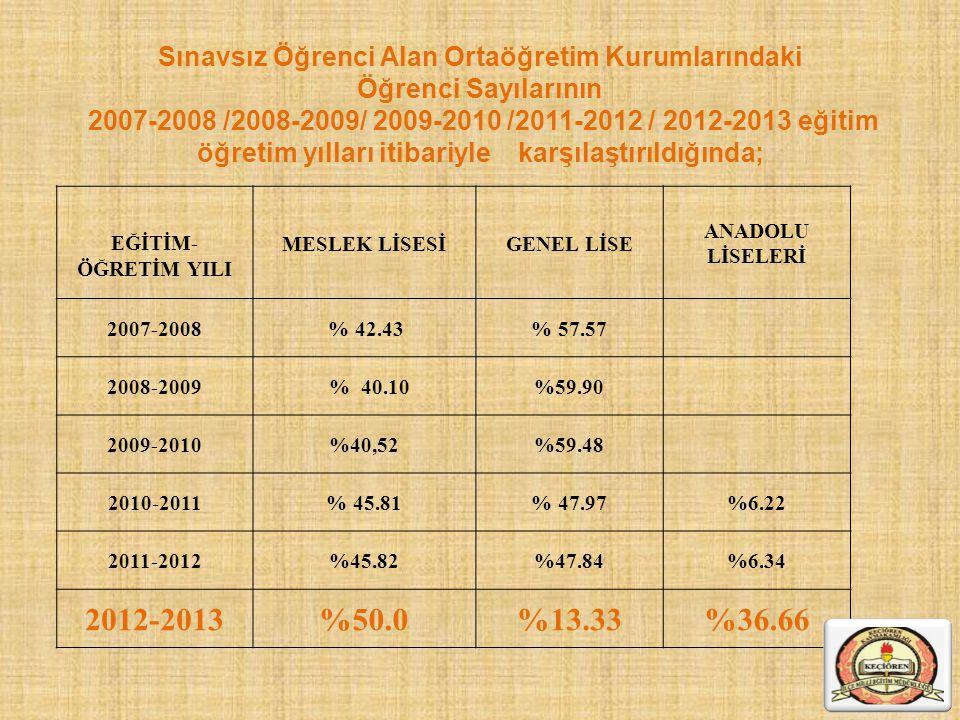 EĞİTİM- ÖĞRETİM YILI MESLEK LİSESİGENEL LİSE ANADOLU LİSELERİ 2007-2008 % 42.43% 57.57 2008-2009 % 40.10%59.90 2009-2010%40,52%59.48 2010-2011% 45.81%