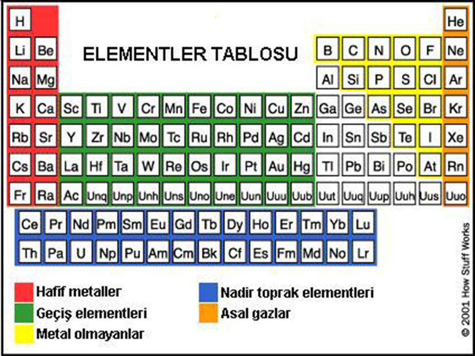 BİLEŞİKLER Bileşik iki ya da daha fazla cinste atomun bir araya gelerek oluşturduğu saf modellere denir.