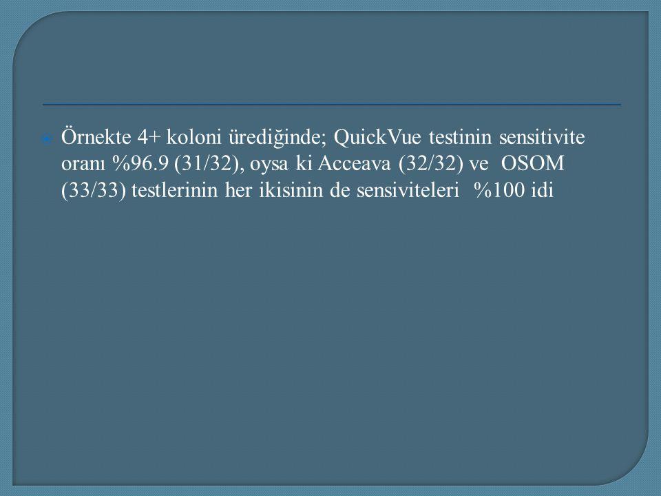  Örnekte 4+ koloni ürediğinde; QuickVue testinin sensitivite oranı %96.9 (31/32), oysa ki Acceava (32/32) ve OSOM (33/33) testlerinin her ikisinin de