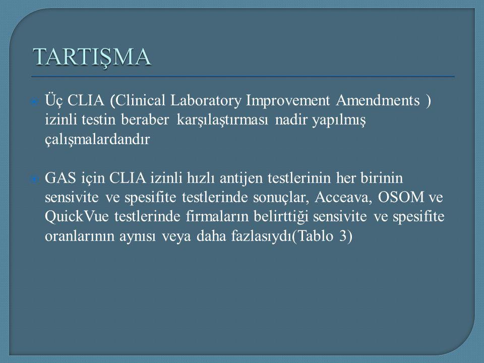  Üç CLIA ( Clinical Laboratory Improvement Amendments ) izinli testin beraber karşılaştırması nadir yapılmış çalışmalardandır  GAS için CLIA izinli