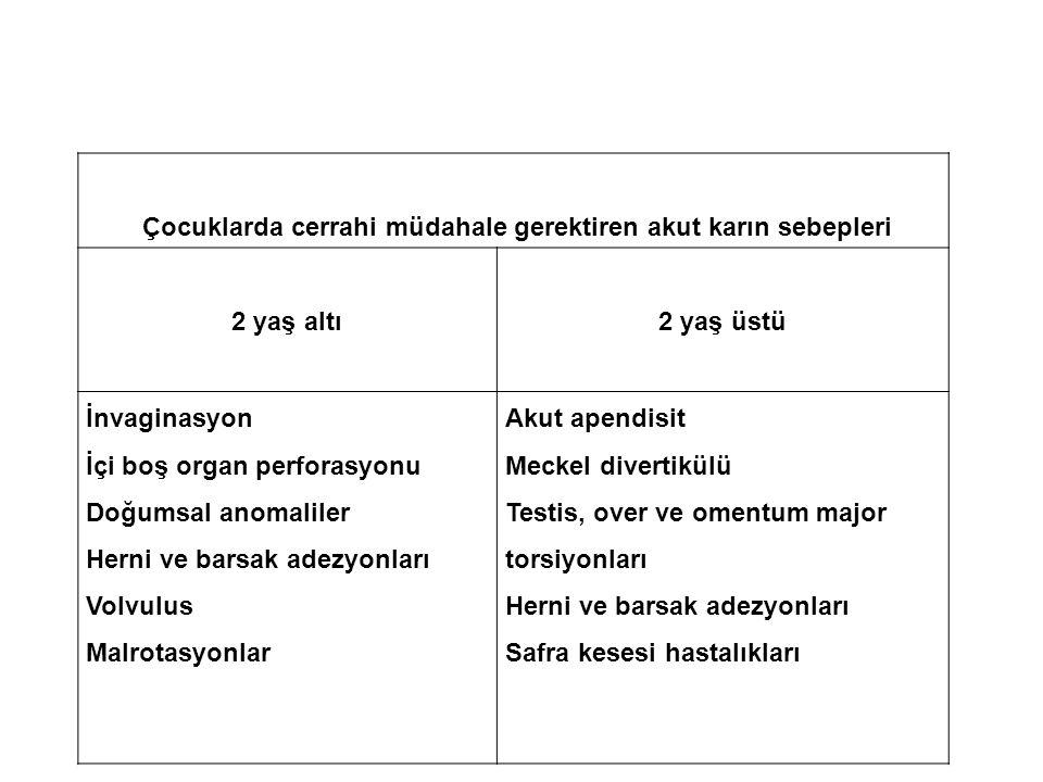 Çocuklarda cerrahi müdahale gerektiren akut karın sebepleri 2 yaş altı2 yaş üstü İnvaginasyon İçi boş organ perforasyonu Doğumsal anomaliler Herni ve barsak adezyonları Volvulus Malrotasyonlar Akut apendisit Meckel divertikülü Testis, over ve omentum major torsiyonları Herni ve barsak adezyonları Safra kesesi hastalıkları