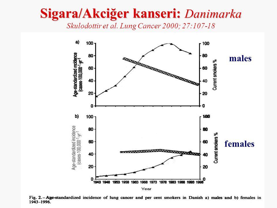 Sigara/Akciğer kanseri: Danimarka Sigara/Akciğer kanseri: Danimarka Skulodottir et al. Lung Cancer 2000; 27:107-18 males females