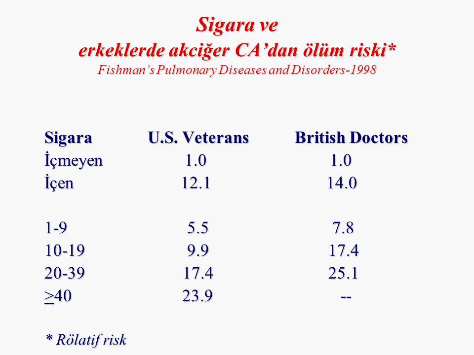 Sigara ve erkeklerde akciğer CA'dan ölüm riski* Fishman's Pulmonary Diseases and Disorders-1998 Sigara U.S. Veterans British Doctors İçmeyen 1.0 1.0 İ