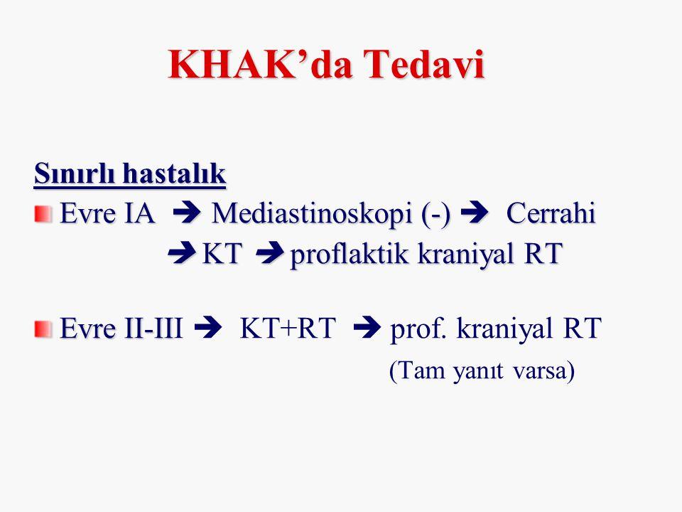 T KHAK'da Tedavi Sınırlı hastalık Evre IA  Mediastinoskopi (-)  Cerrahi  KT  proflaktik kraniyal RT  KT  proflaktik kraniyal RT Evre II-II Evre