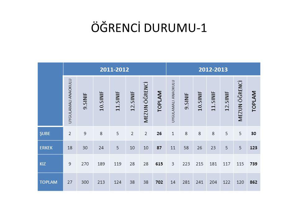 ÖĞRENCİ DURUMU-1 2011-20122012-2013 UYGULAMALI ANAOKULU 9.SINIF 10.SINIF11.SINIF12.SINIF MEZUN ÖĞRENCİ TOPLAM UYGULAMALI ANAOKULU 9.SINIF 10.SINIF11.S