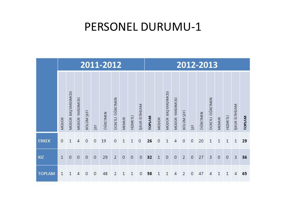 PERSONEL DURUMU-1 2011-20122012-2013 MÜDÜR MÜDÜR BAŞYARDIMCISI MÜDÜR YARDIMCISI BÖLÜM ŞEFİ ŞEF ÖĞRETMEN ÜCRETLİ ÖĞRETMEN MEMUR HİZMETLİ İŞKUR İSTİHDAM