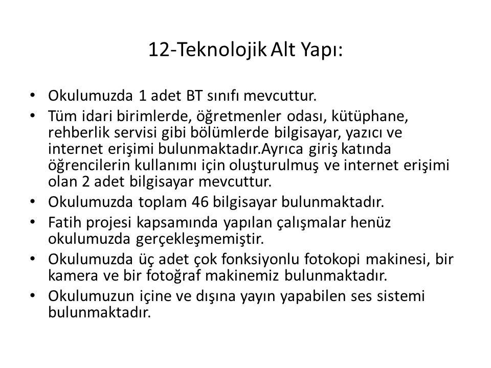 12-Teknolojik Alt Yapı: Okulumuzda 1 adet BT sınıfı mevcuttur. Tüm idari birimlerde, öğretmenler odası, kütüphane, rehberlik servisi gibi bölümlerde b