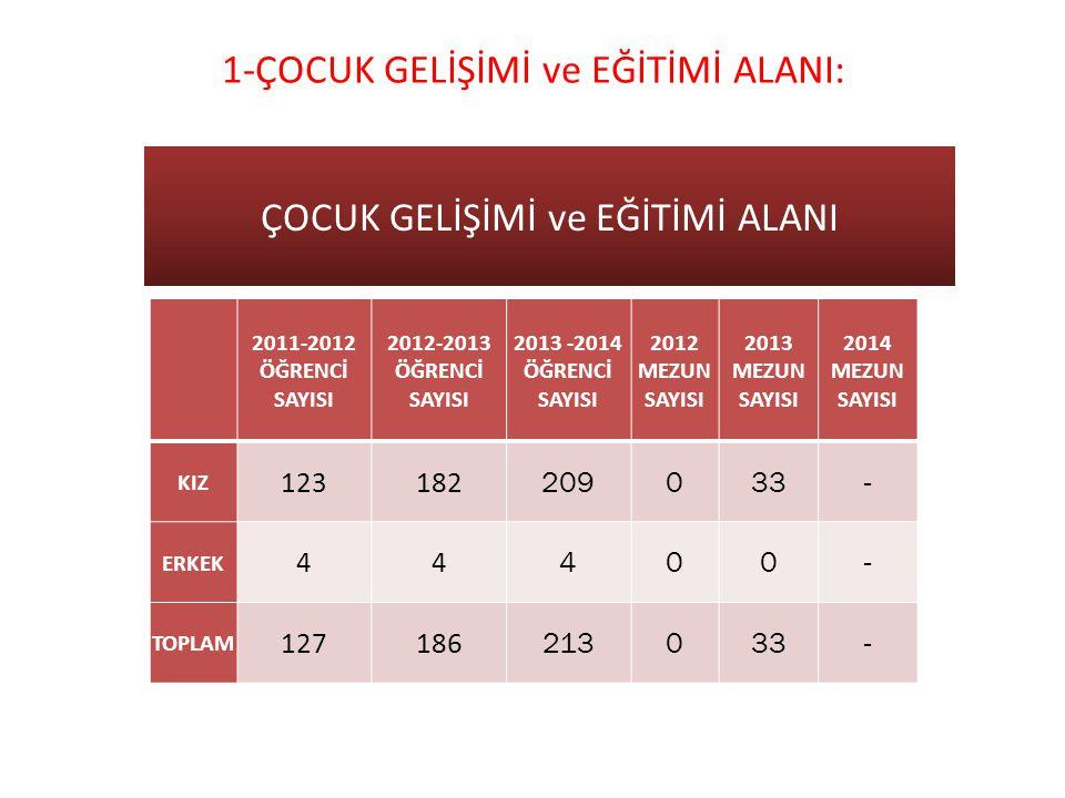 1-ÇOCUK GELİŞİMİ ve EĞİTİMİ ALANI: 2011-2012 ÖĞRENCİ SAYISI 2012-2013 ÖĞRENCİ SAYISI 2013 -2014 ÖĞRENCİ SAYISI 2012 MEZUN SAYISI 2013 MEZUN SAYISI 201