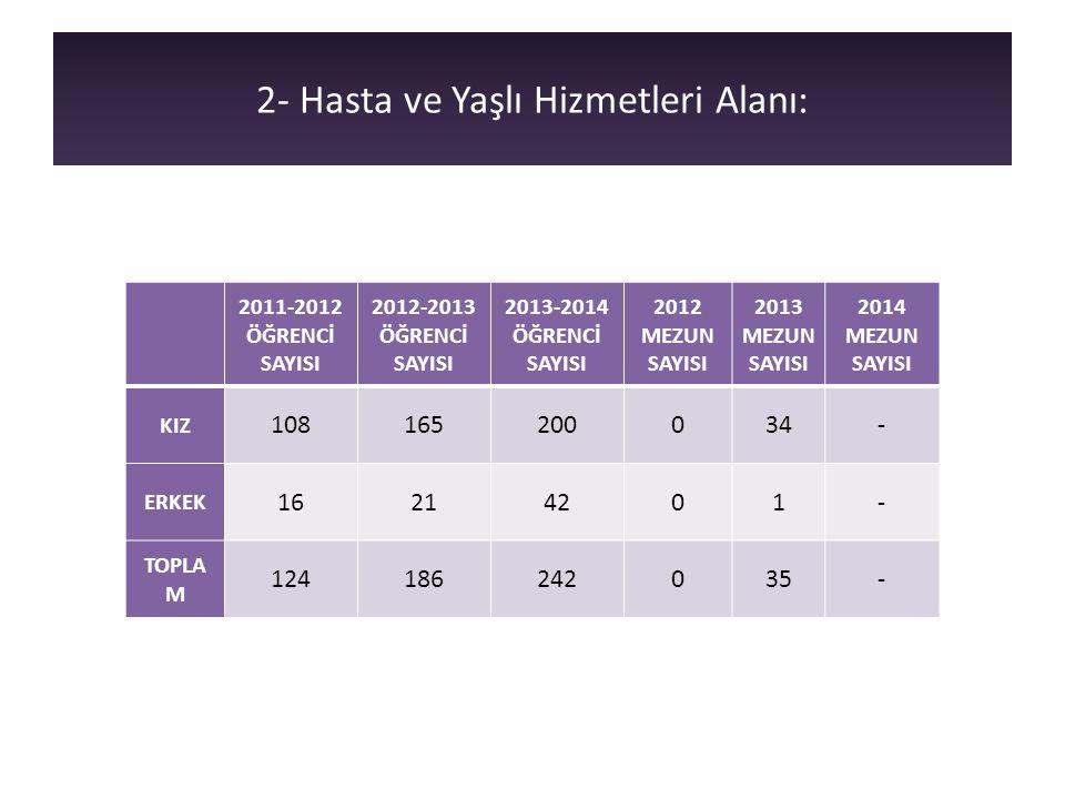 2- Hasta ve Yaşlı Hizmetleri Alanı: 2011-2012 ÖĞRENCİ SAYISI 2012-2013 ÖĞRENCİ SAYISI 2013-2014 ÖĞRENCİ SAYISI 2012 MEZUN SAYISI 2013 MEZUN SAYISI 201