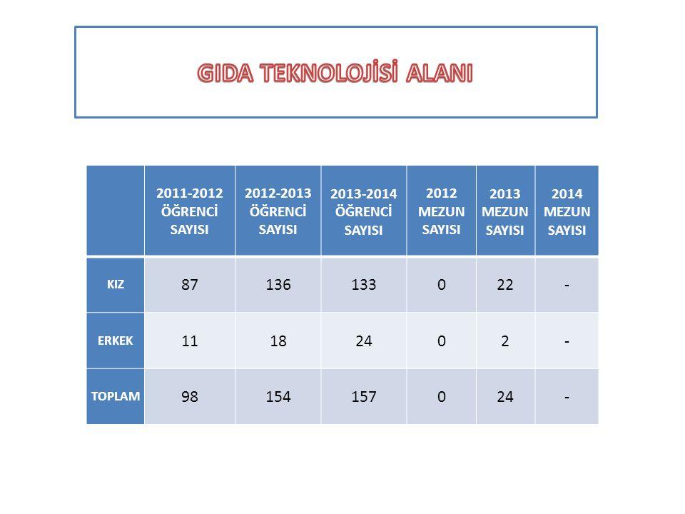 3-GIDA TEKNOLOJİSİ ALANI: 2011-2012 ÖĞRENCİ SAYISI 2012-2013 ÖĞRENCİ SAYISI 2013-2014 ÖĞRENCİ SAYISI 2012 MEZUN SAYISI 2013 MEZUN SAYISI 2014 MEZUN SA