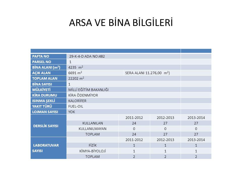 ATÖLYE SAYISI ATÖLYE SAYISI BÖLÜM / ALAN 2011-20122012-20132013-2014 HASTA - YAŞLI HİZMETLERİ 111 GIDA TEKNOLOJİSİ111 ÇOCUK GELİŞİMİ ve EĞİTİMİ 012 BAHÇECİLİK ALANI SERASI 022 TOPLAM256