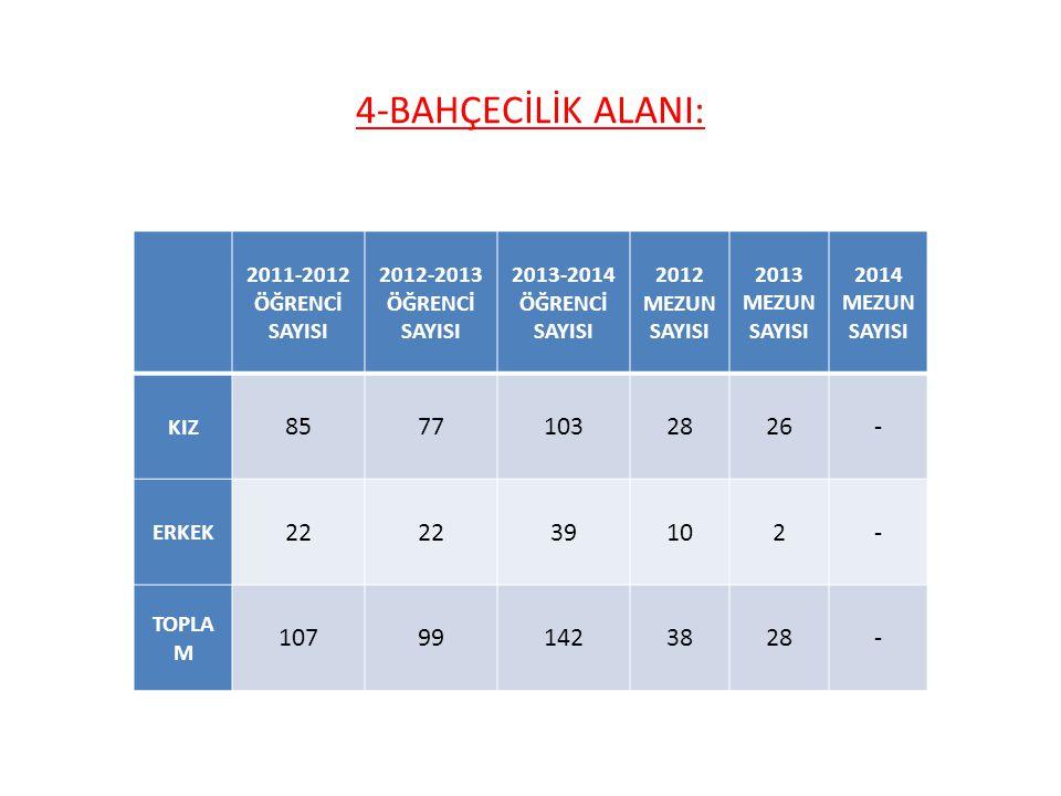 4-BAHÇECİLİK ALANI: 2011-2012 ÖĞRENCİ SAYISI 2012-2013 ÖĞRENCİ SAYISI 2013-2014 ÖĞRENCİ SAYISI 2012 MEZUN SAYISI 2013 MEZUN SAYISI 2014 MEZUN SAYISI K