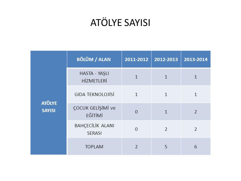 ATÖLYE SAYISI ATÖLYE SAYISI BÖLÜM / ALAN 2011-20122012-20132013-2014 HASTA - YAŞLI HİZMETLERİ 111 GIDA TEKNOLOJİSİ111 ÇOCUK GELİŞİMİ ve EĞİTİMİ 012 BA