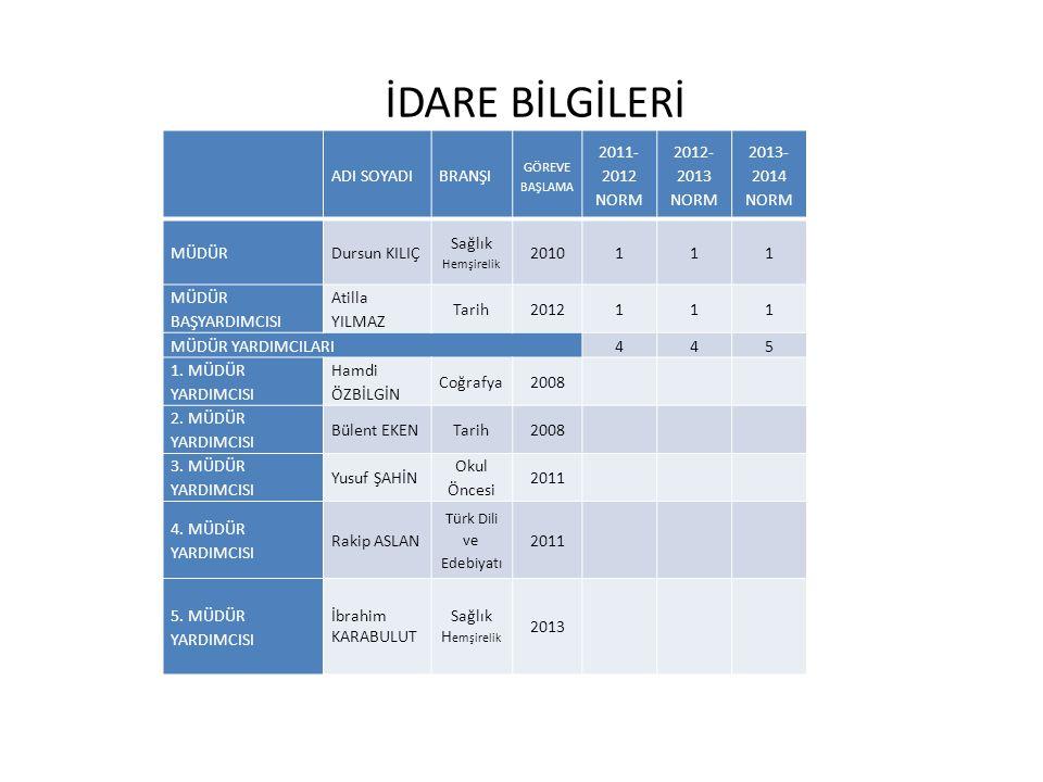 EĞİTİM OLANAKLARI DURUM BİLGİSİ2011-20122012-20132013-2014 KÜTÜPHANEAKTİF111 RESİM ODASIAKTİF111 SPOR ODASIAKTİF111 BT SINIFIAKTİF111 ATLAS - HARİTA VB.