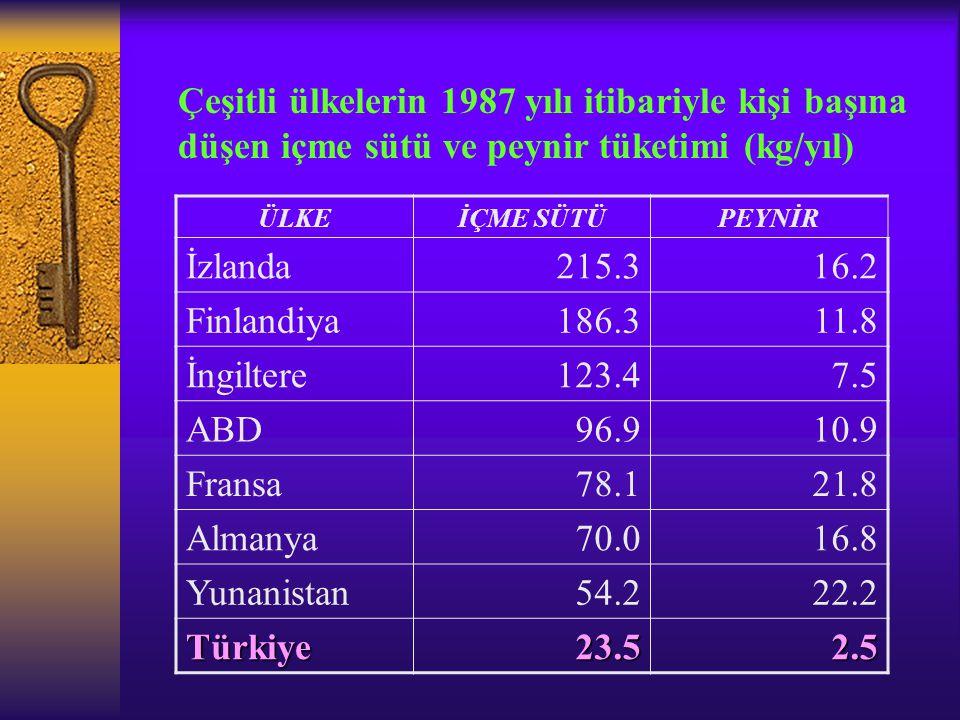 Türkiye'de yıllık Süt Üretimi (DPT 1990) 197019801990 İnek2.551.0003.421.0207.990.640 Koyun 859.0001.147.3951.145.015 Keçi 613.000630.025337.535 Manda