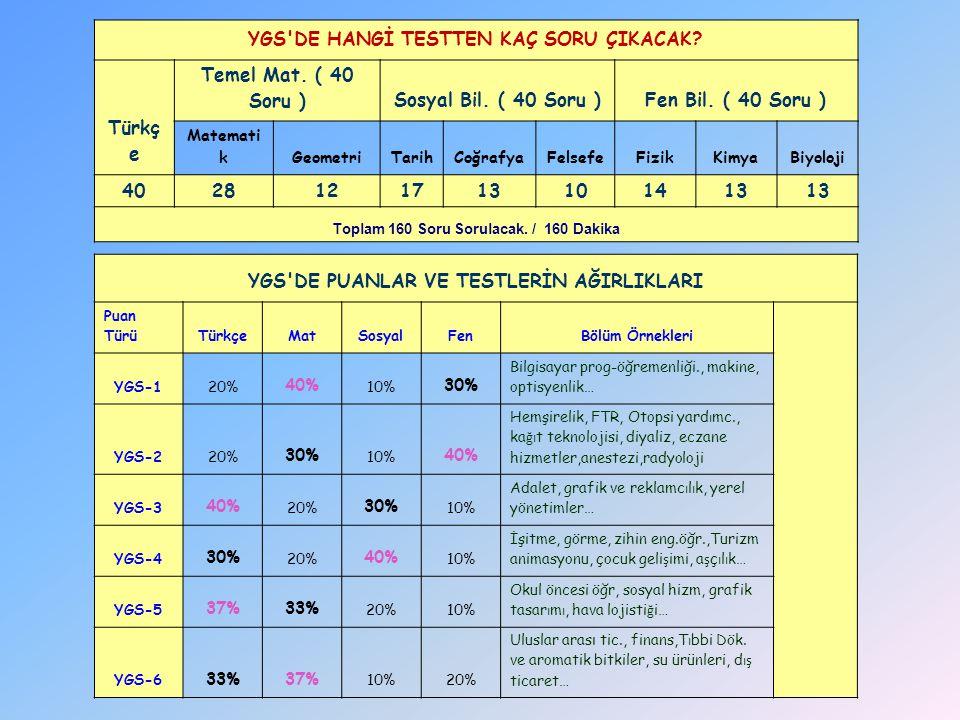 Puan Türü ve Testlerin Ağırlıkları (% olarak) Türkçe Matematik Sosyal Fen YGS-1 20 40 10 30 YGS-2 20 30 10 40 YGS-3 40 20 30 10 YGS-4 30 20 40 10 YGS-5 37 33 20 10 YGS-6 33 37 10 20