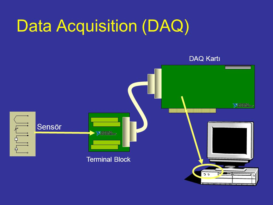Data Acquisition (DAQ) DAQ Kartı Terminal Block Sensör