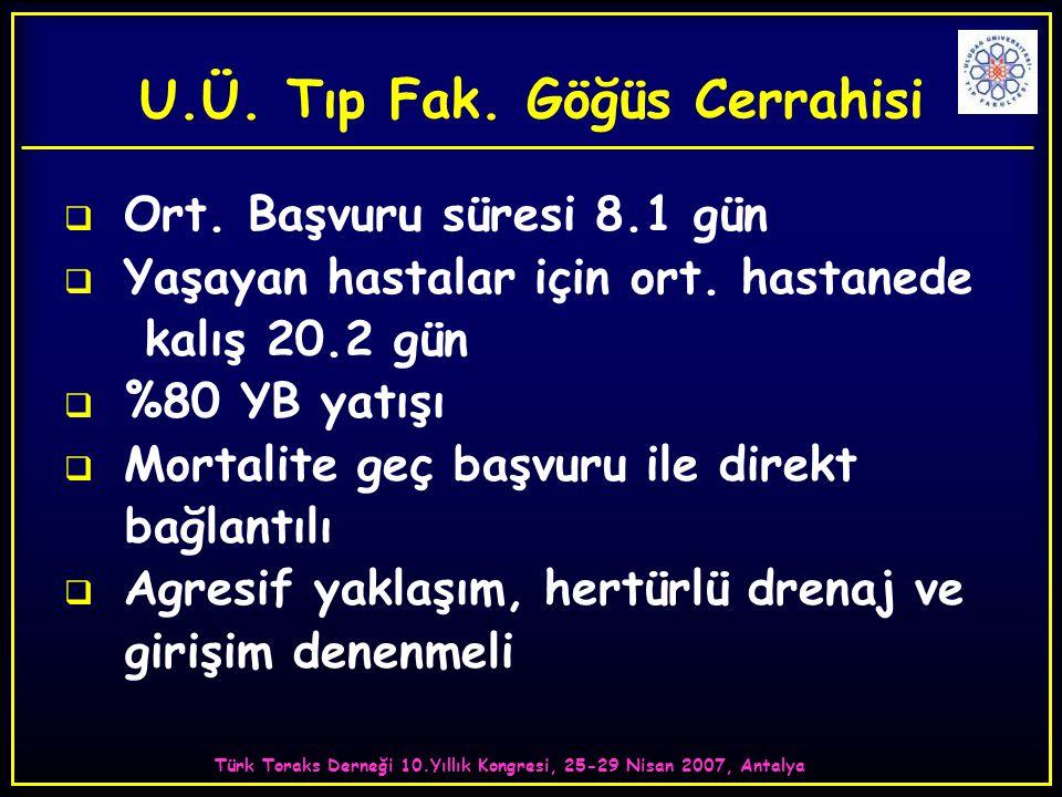Türk Toraks Derneği 10.Yıllık Kongresi, 25-29 Nisan 2007, Antalya U.Ü. Tıp Fak. Göğüs Cerrahisi  Ort. Başvuru süresi 8.1 gün  Yaşayan hastalar için