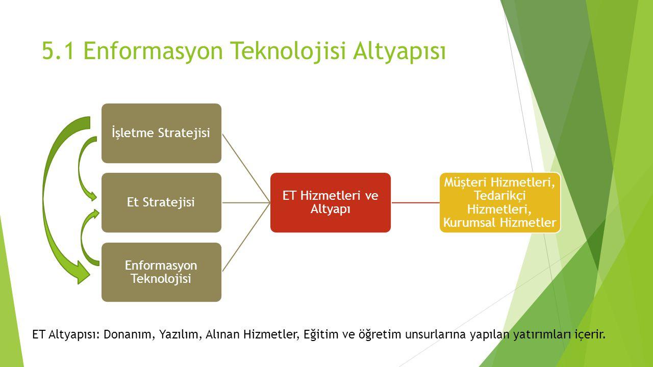 ET Altyapı Unsurları  Bilgi İşlem Platformları  Çalışanları, müşterileri ve tedarikçileri bir araya getiren bilgisayar, ana bilgisayar, mobil cihazlar v.b.