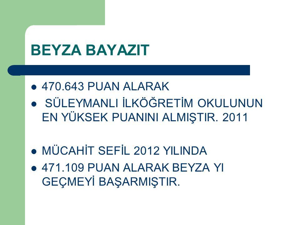 BEYZA BAYAZIT 470.643 PUAN ALARAK SÜLEYMANLI İLKÖĞRETİM OKULUNUN EN YÜKSEK PUANINI ALMIŞTIR. 2011 MÜCAHİT SEFİL 2012 YILINDA 471.109 PUAN ALARAK BEYZA