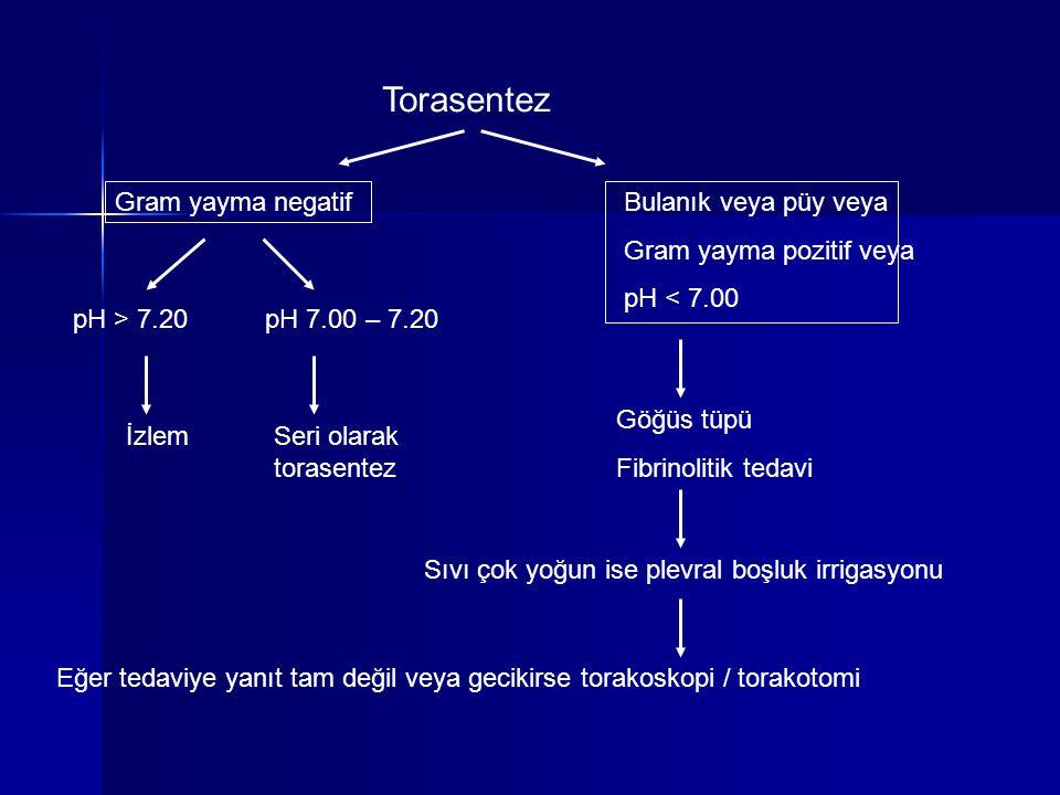 Torasentez Gram yayma negatif pH > 7.20 İzlem pH 7.00 – 7.20 Seri olarak torasentez Bulanık veya püy veya Gram yayma pozitif veya pH < 7.00 Göğüs tüpü
