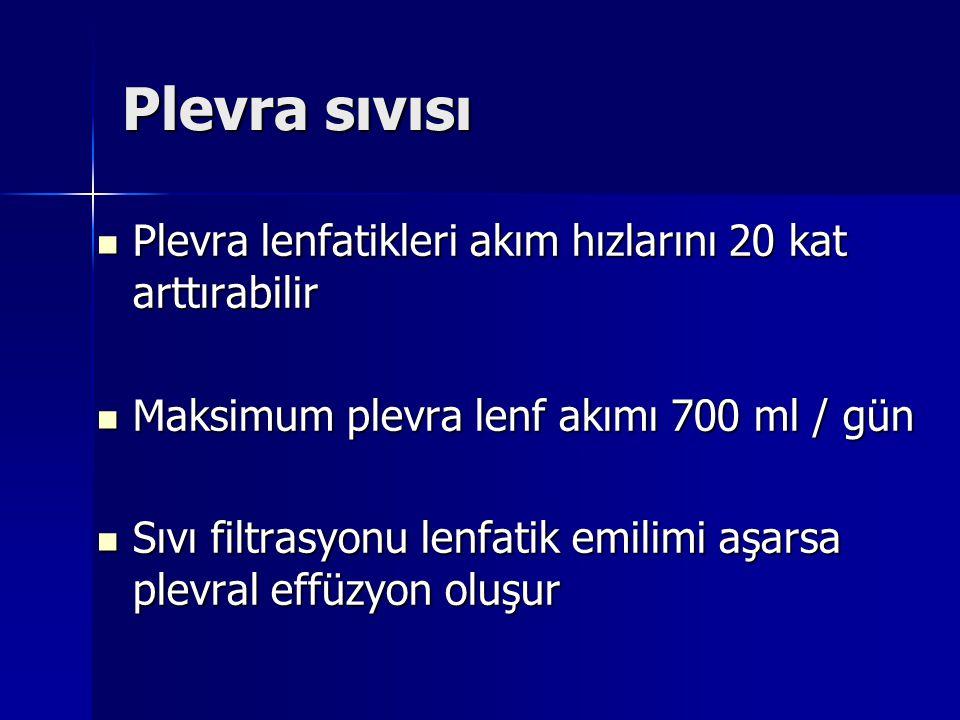 Plevra sıvısı Plevra lenfatikleri akım hızlarını 20 kat arttırabilir Plevra lenfatikleri akım hızlarını 20 kat arttırabilir Maksimum plevra lenf akımı