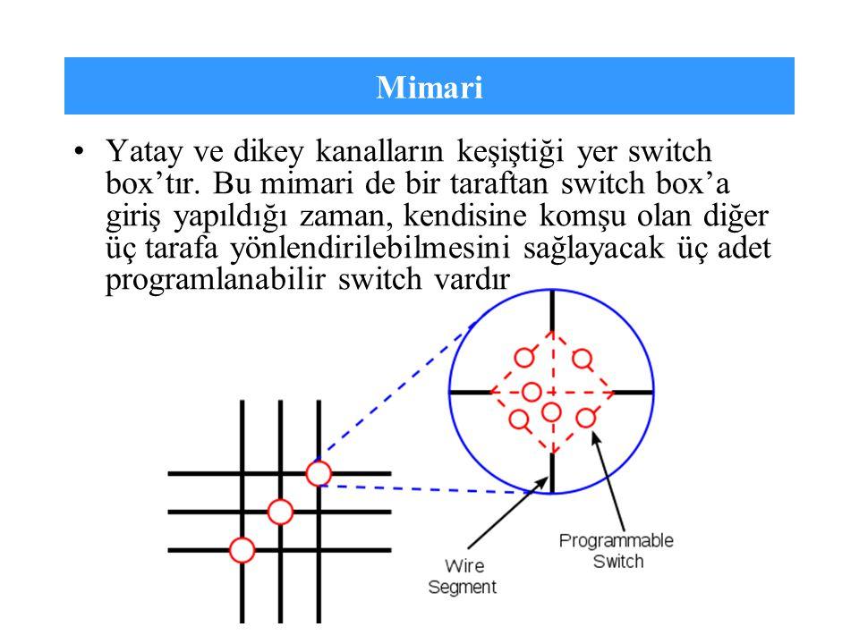 Mimari Yatay ve dikey kanalların keşiştiği yer switch box'tır. Bu mimari de bir taraftan switch box'a giriş yapıldığı zaman, kendisine komşu olan diğe