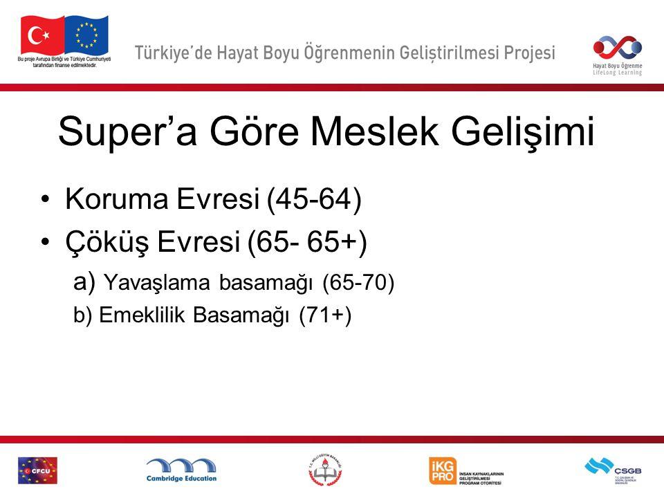 Super'a Göre Meslek Gelişimi Koruma Evresi (45-64) Çöküş Evresi (65- 65+) a) Yavaşlama basamağı (65-70) b) Emeklilik Basamağı (71+)