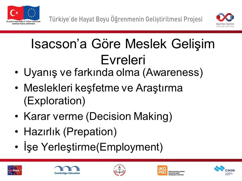 Isacson'a Göre Meslek Gelişim Evreleri Uyanış ve farkında olma (Awareness) Meslekleri keşfetme ve Araştırma (Exploration) Karar verme (Decision Making) Hazırlık (Prepation) İşe Yerleştirme(Employment)