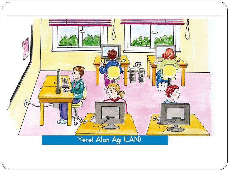 1-YEREL ALAN AĞI-LAN Birbiriyle yakın mesafedeki bilgisayarların bir kablo ve ya ethernet kartı aracılığıyla bağlanmasından oluşan bilgisayar ağlarıdır.