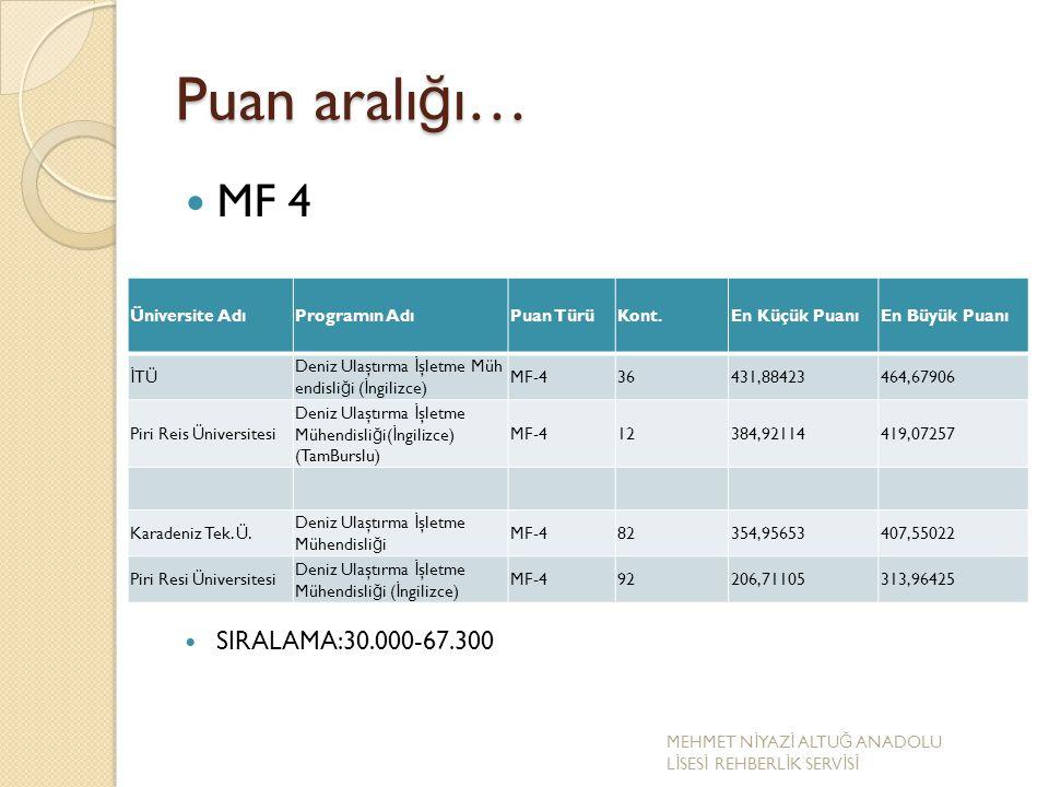 Puan aralı ğ ı… MF 4 SIRALAMA:30.000-67.300 Üniversite AdıProgramın AdıPuan TürüKont.En Küçük PuanıEn Büyük Puanı İ TÜ Deniz Ulaştırma İ şletme Müh en