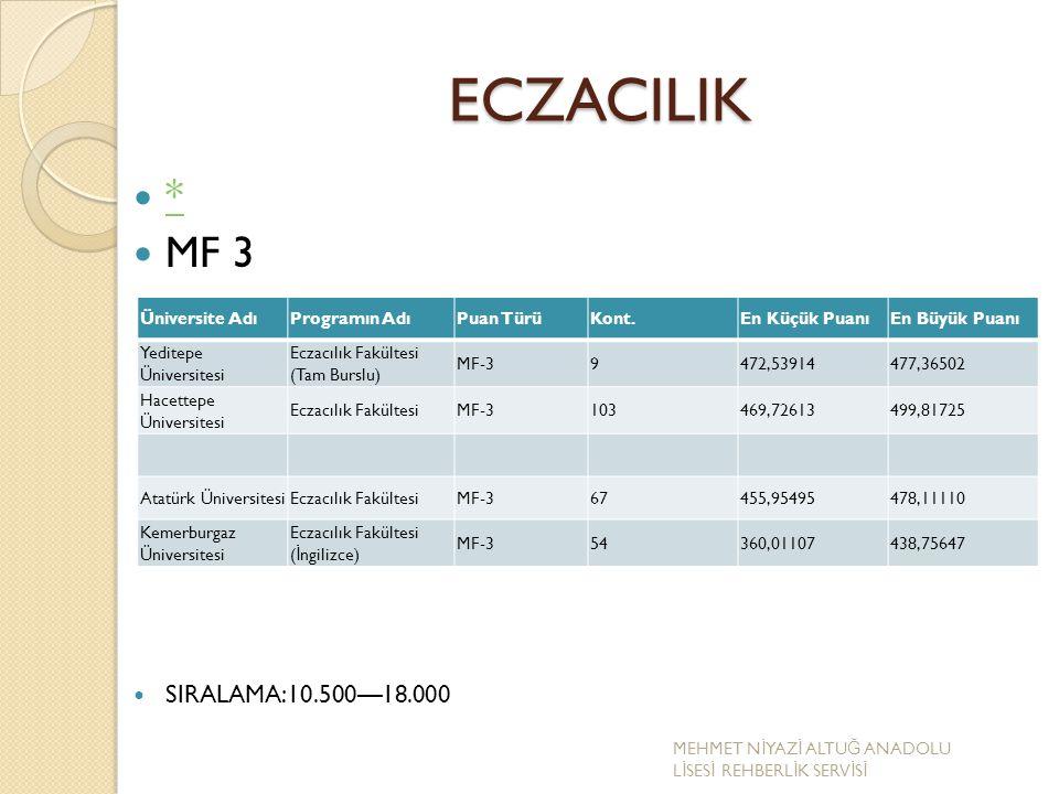 ECZACILIK * MF 3 SIRALAMA:10.500—18.000 Üniversite AdıProgramın AdıPuan TürüKont.En Küçük PuanıEn Büyük Puanı Yeditepe Üniversitesi Eczacılık Fakültes
