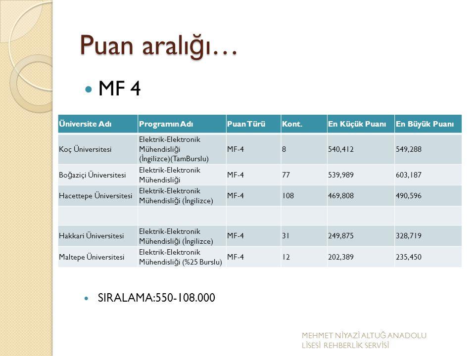 Puan aralı ğ ı… MF 4 SIRALAMA:550-108.000 Üniversite AdıProgramın AdıPuan TürüKont.En Küçük PuanıEn Büyük Puanı Koç Üniversitesi Elektrik-Elektronik M