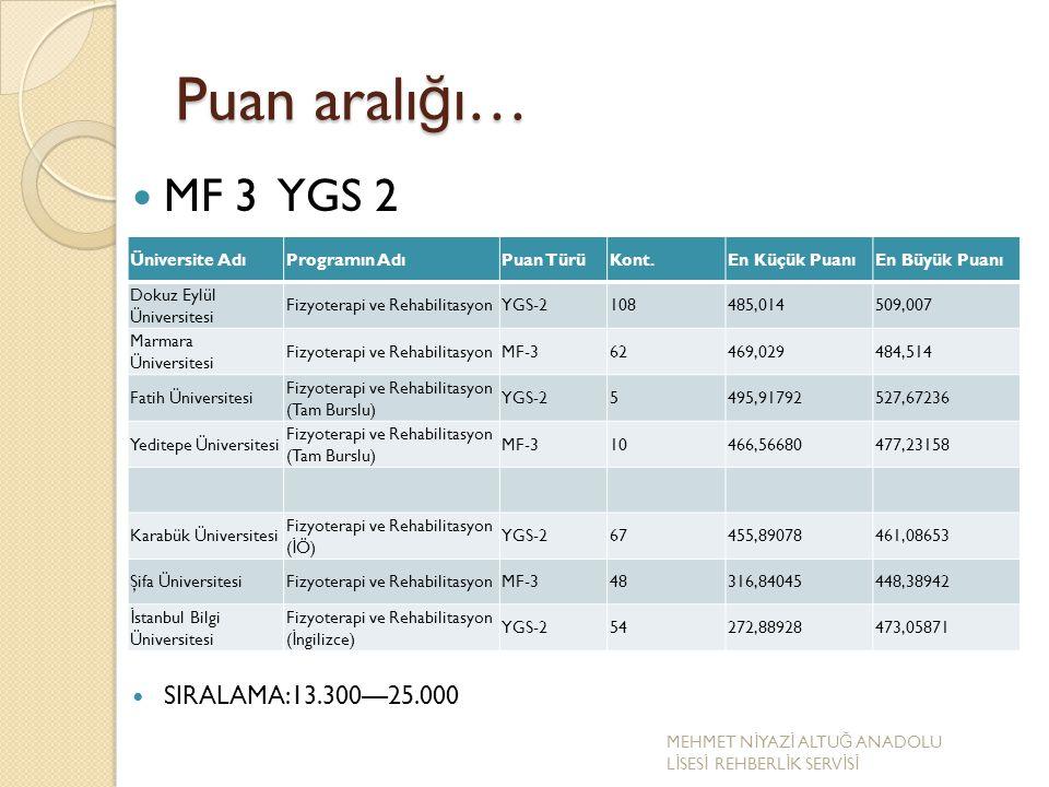 Puan aralı ğ ı… MF 3 YGS 2 SIRALAMA:13.300—25.000 Üniversite AdıProgramın AdıPuan TürüKont.En Küçük PuanıEn Büyük Puanı Dokuz Eylül Üniversitesi Fizyo