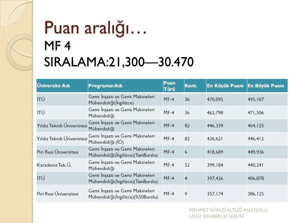 Puan aralı ğ ı… MF 4 SIRALAMA:21,300—30.470 Üniversite AdıProgramın Adı Puan Türü Kont.En Küçük PuanıEn Büyük Puanı İ TÜ Gemi İ nşaatı ve Gemi Makinel