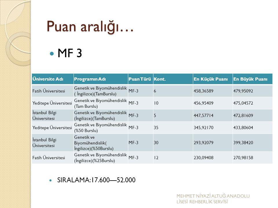Puan aralı ğ ı… MF 3 SIRALAMA:17.600—52.000 Üniversite AdıProgramın AdıPuan TürüKont.En Küçük PuanıEn Büyük Puanı Fatih Üniversitesi Genetik ve Biyomü