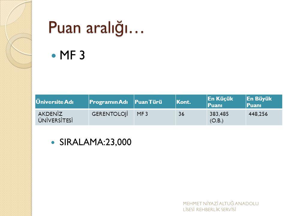 Puan aralı ğ ı… MF 3 SIRALAMA:23,000 Üniversite AdıProgramın AdıPuan TürüKont. En Küçük Puanı En Büyük Puanı AKDEN İ Z ÜN İ VERS İ TES İ GERENTOLOJ İ