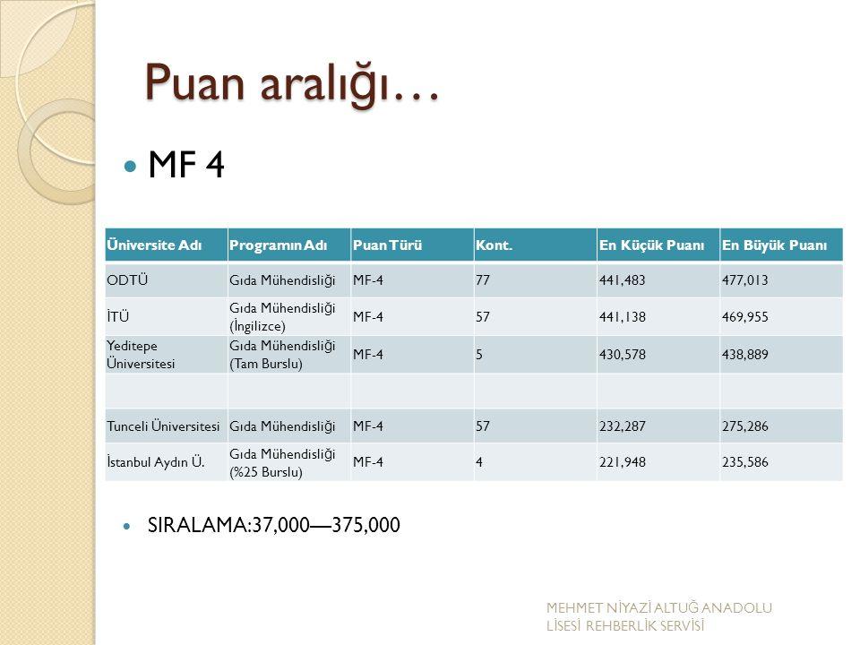 Puan aralı ğ ı… MF 4 SIRALAMA:37,000—375,000 Üniversite AdıProgramın AdıPuan TürüKont.En Küçük PuanıEn Büyük Puanı ODTÜGıda Mühendisli ğ iMF-477441,48