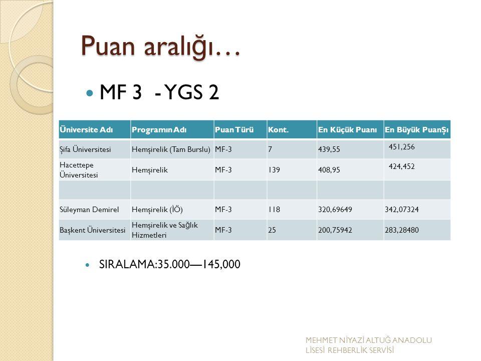 Puan aralı ğ ı… MF 3 - YGS 2 SIRALAMA:35.000—145,000 Üniversite AdıProgramın AdıPuan TürüKont.En Küçük PuanıEn Büyük PuanŞı Şifa ÜniversitesiHemşireli