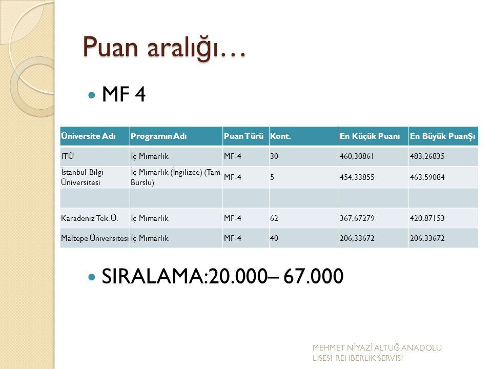 Puan aralı ğ ı… MF 4 SIRALAMA:20.000– 67.000 Üniversite AdıProgramın AdıPuan TürüKont.En Küçük PuanıEn Büyük PuanŞı İ TÜ İ ç MimarlıkMF-430460,3086148