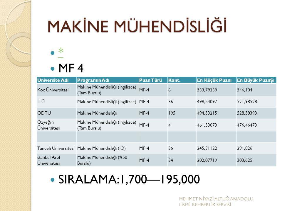 MAK İ NE MÜHEND İ SL İĞİ * MF 4 SIRALAMA:1,700—195,000 Üniversite AdıProgramın AdıPuan TürüKont.En Küçük PuanıEn Büyük PuanŞı Koç Üniversitesi Makine