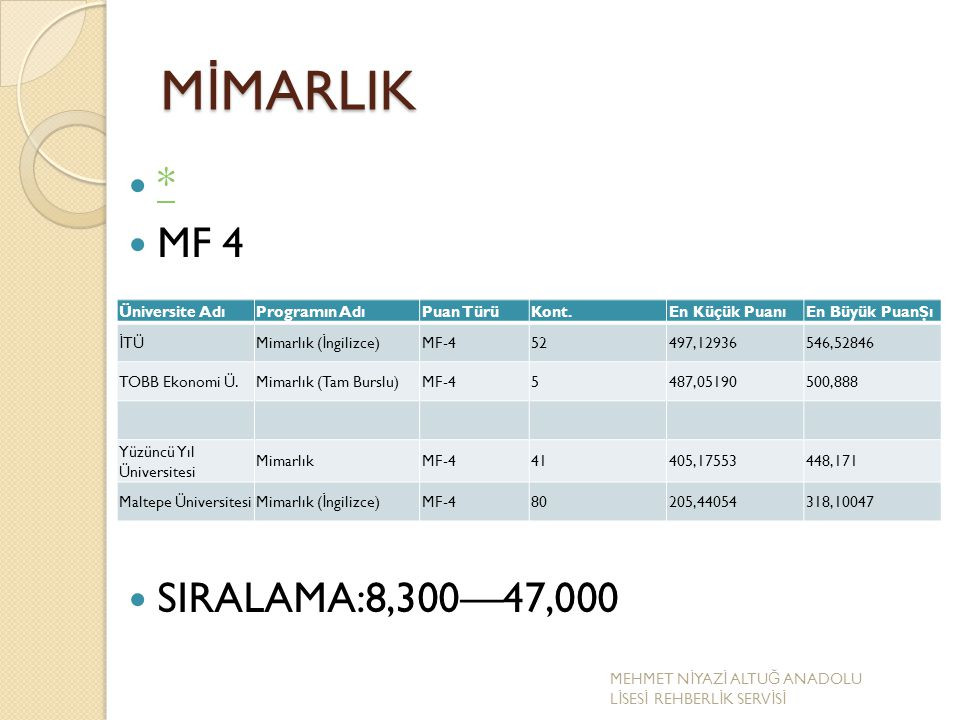 M İ MARLIK * MF 4 SIRALAMA:8,300—47,000 Üniversite AdıProgramın AdıPuan TürüKont.En Küçük PuanıEn Büyük PuanŞı İ TÜMimarlık ( İ ngilizce)MF-452497,129