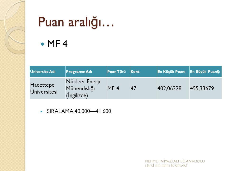 Puan aralı ğ ı… MF 4 SIRALAMA:40.000—41,600 Üniversite AdıProgramın AdıPuan TürüKont.En Küçük PuanıEn Büyük PuanŞı Hacettepe Üniversitesi Nükleer Ener