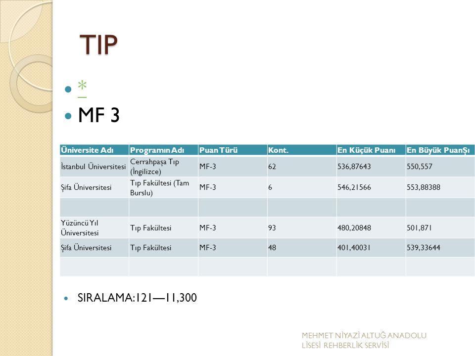 TIP * MF 3 SIRALAMA:121—11,300 Üniversite AdıProgramın AdıPuan TürüKont.En Küçük PuanıEn Büyük PuanŞı İ stanbul Üniversitesi Cerrahpaşa Tıp ( İ ngiliz