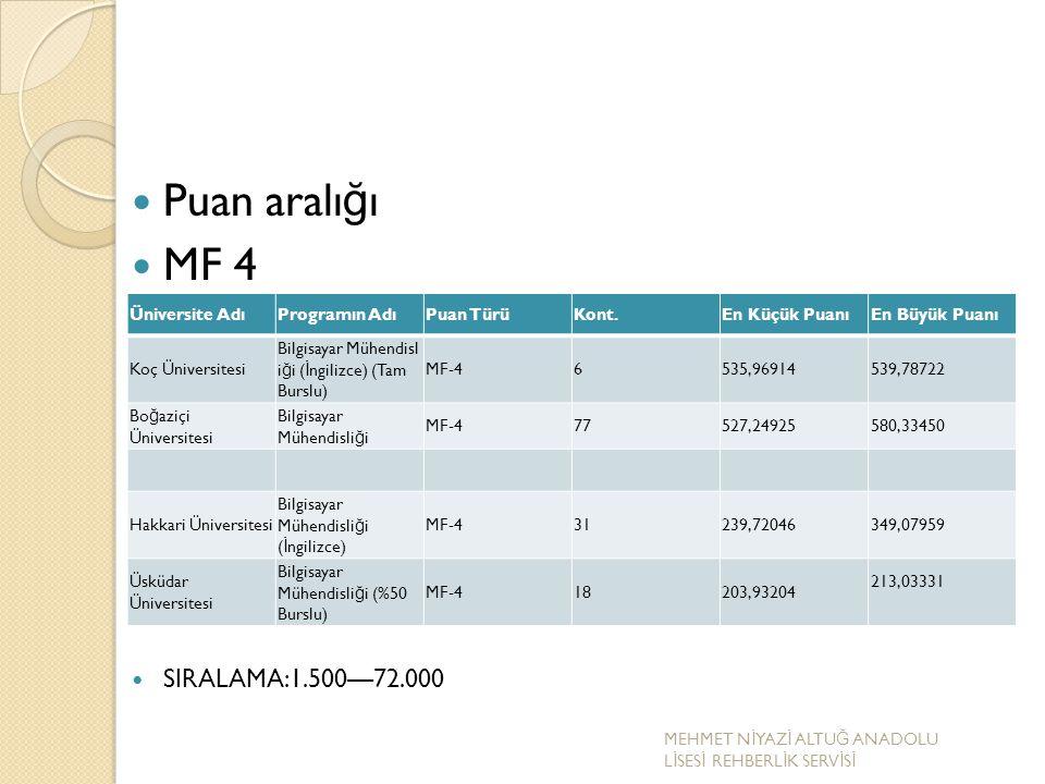 Puan aralı ğ ı MF 4 SIRALAMA:1.500—72.000 Üniversite AdıProgramın AdıPuan TürüKont.En Küçük PuanıEn Büyük Puanı Koç Üniversitesi Bilgisayar Mühendisl