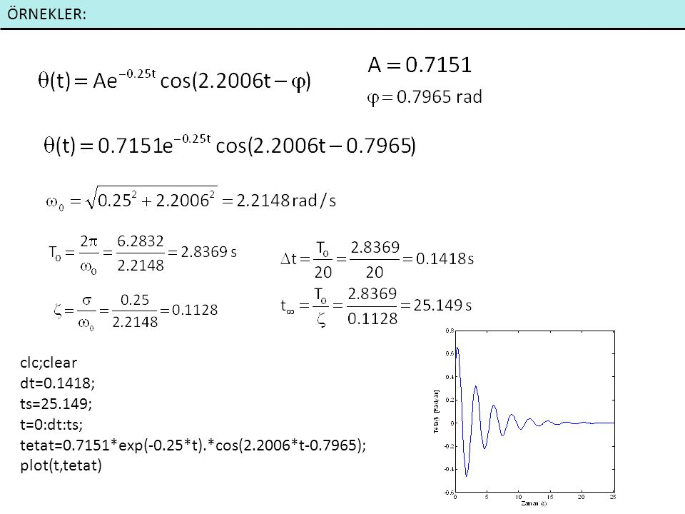 ÖRNEKLER: clc;clear dt=0.1418; ts=25.149; t=0:dt:ts; tetat=0.7151*exp(-0.25*t).*cos(2.2006*t-0.7965); plot(t,tetat)