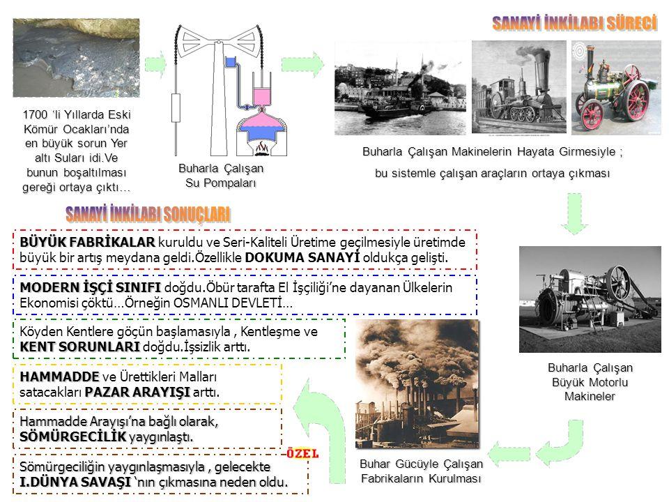 1700 'li Yıllarda Eski Kömür Ocakları'nda en büyük sorun Yer altı Suları idi.Ve bunun boşaltılması gereği ortaya çıktı… Buharla Çalışan Su Pompaları B