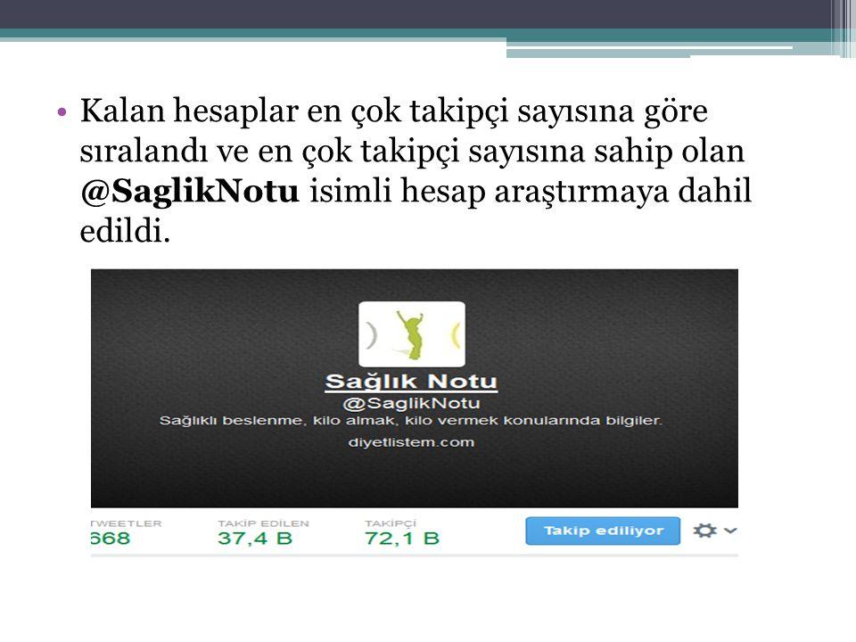 Kalan hesaplar en çok takipçi sayısına göre sıralandı ve en çok takipçi sayısına sahip olan @SaglikNotu isimli hesap araştırmaya dahil edildi.